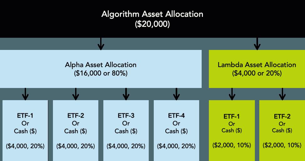 allocating assets for Alpha Lambda algorithms