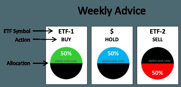 Lambda weekly Buy Hold Sell ETF