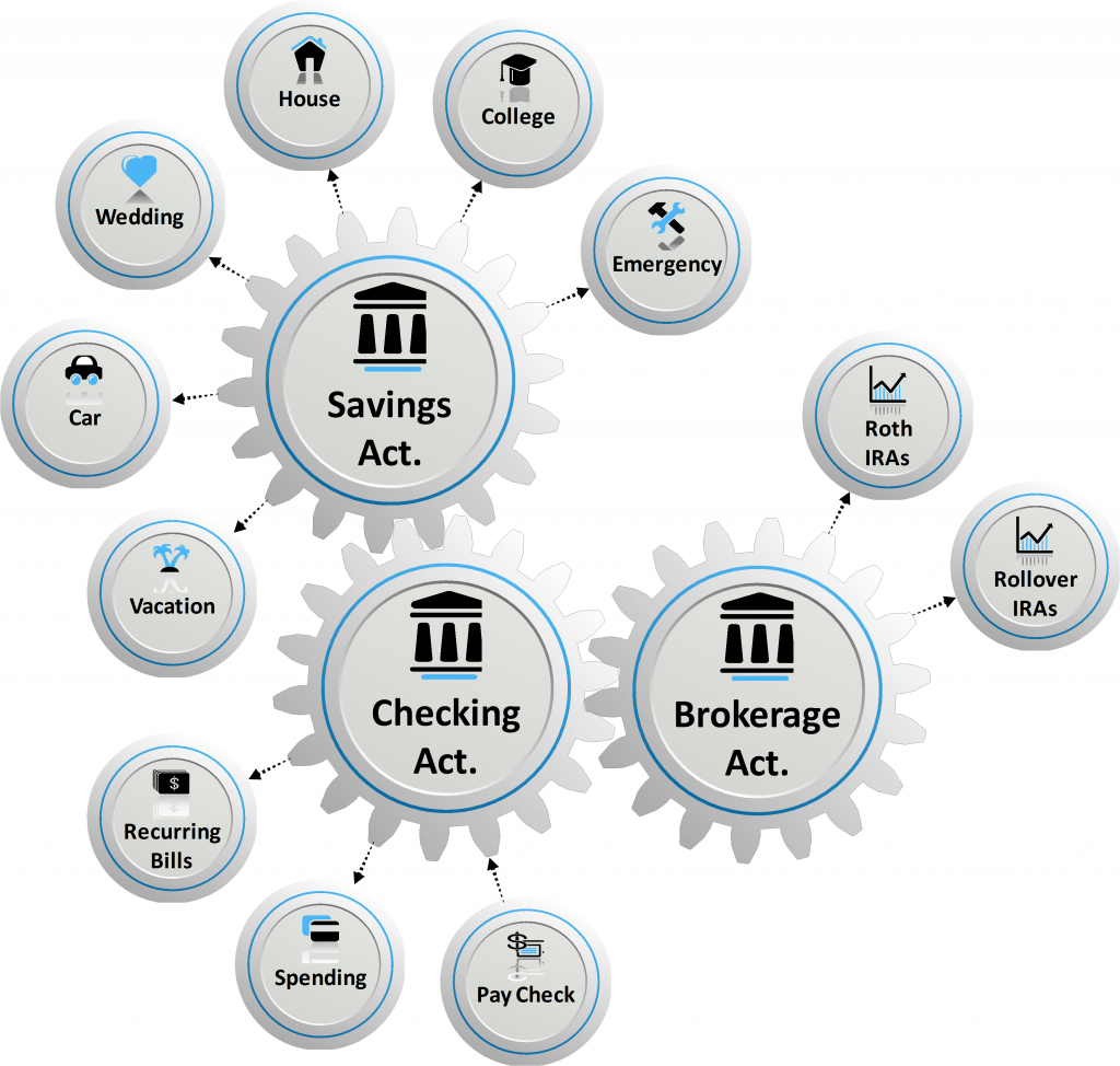 Figure 3: Building a personal financial network. Linking your savings, checking, and brokerage accounts creates a personal financial network that allows you to conveniently and securely access and manage your money.